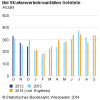 3,2 % weniger Straßenverkehrsunfälle im September 2014