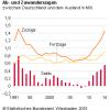 2014: Wanderungsüberschuss in Deutschland von 550 000 Personen